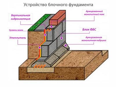 Создание основания фундамента из блоков. Фото, статьи